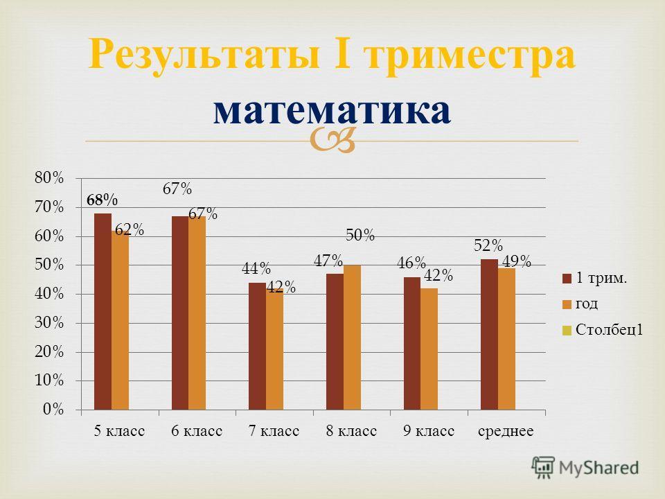 Результаты I триместра математика