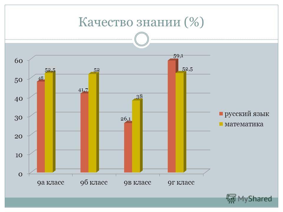 Качество знании (%)
