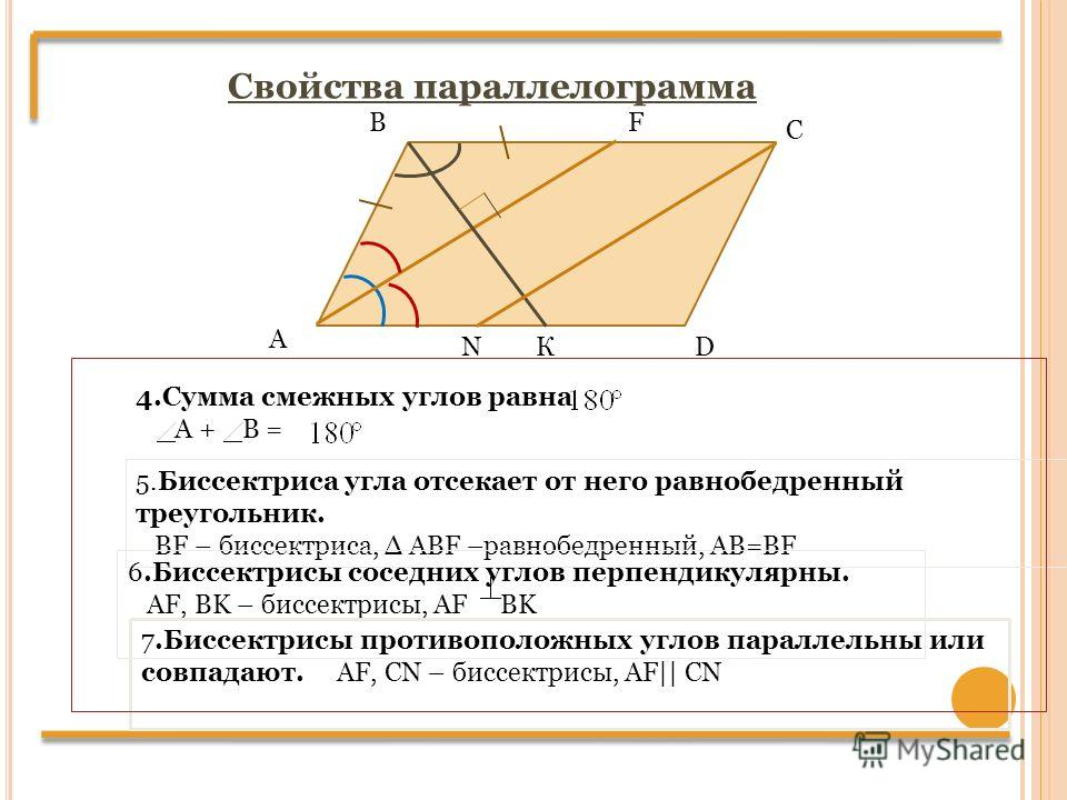 Свойства параллелограмма 4. Сумма смежных углов равна А + В = А В С D 5. Биссектриса угла отсекает от него равнобедренный треугольник. BF – биссектриса, ABF –равнобедренный, AB=BF F 6. Биссектрисы соседних углов перпендикулярны. AF, BK – биссектрисы,