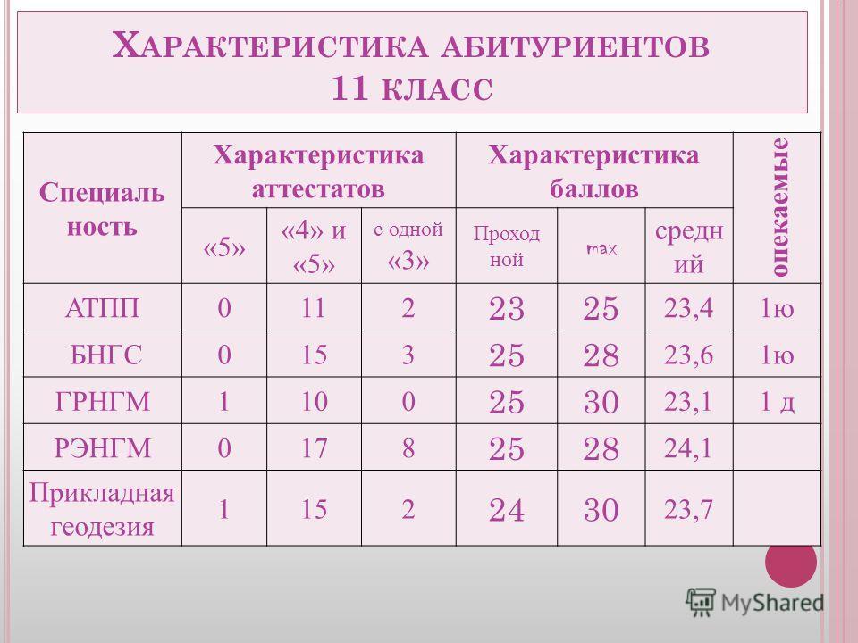 Х АРАКТЕРИСТИКА АБИТУРИЕНТОВ 11 КЛАСС Специаль ность Характеристика аттестатов Характеристика баллов опекаемые «5» «4» и «5» с одной «3» Проход ной max средн ий АТПП0112 2325 23,41 ю БНГС0153 2528 23,61 ю ГРНГМ1100 2530 23,11 д РЭНГМ0178 2528 24,1 Пр