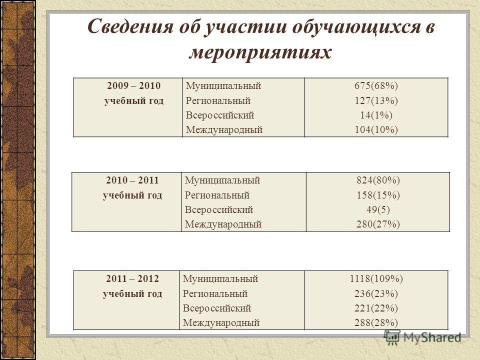Сведения об участии обучающихся в мероприятиях 2009 – 2010 учебный год Муниципальный Региональный Всероссийский Международный 675(68%) 127(13%) 14(1%) 104(10%) 2010 – 2011 учебный год Муниципальный Региональный Всероссийский Международный 824(80%) 15