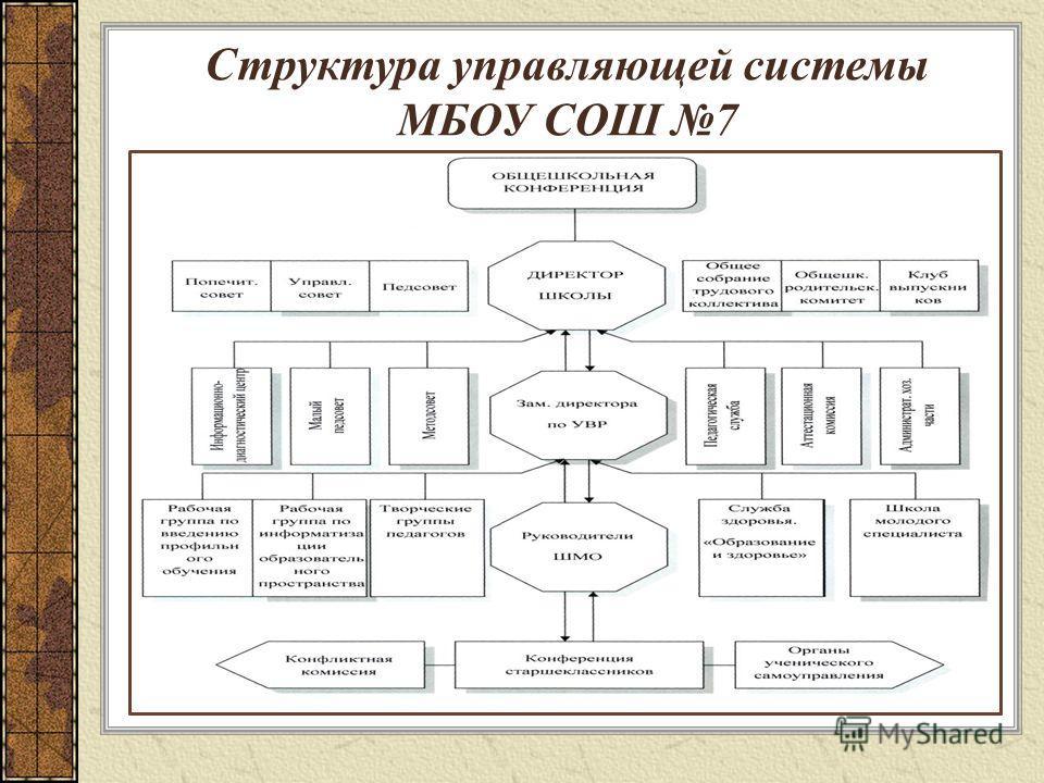 Структура управляющей системы МБОУ СОШ 7