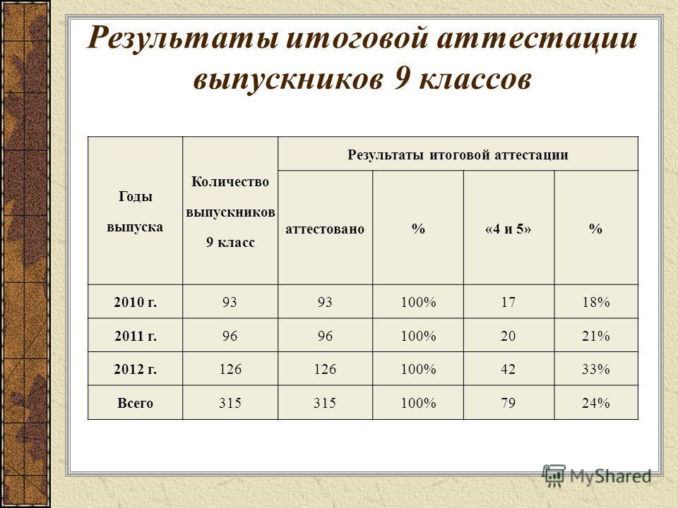 Результаты итоговой аттестации выпускников 9 классов Годы выпуска Количество выпускников 9 класс Результаты итоговой аттестации аттестовано%«4 и 5»% 2010 г.93 100%1718% 2011 г.96 100%2021% 2012 г.126 100%4233% Всего 315 100%7924%