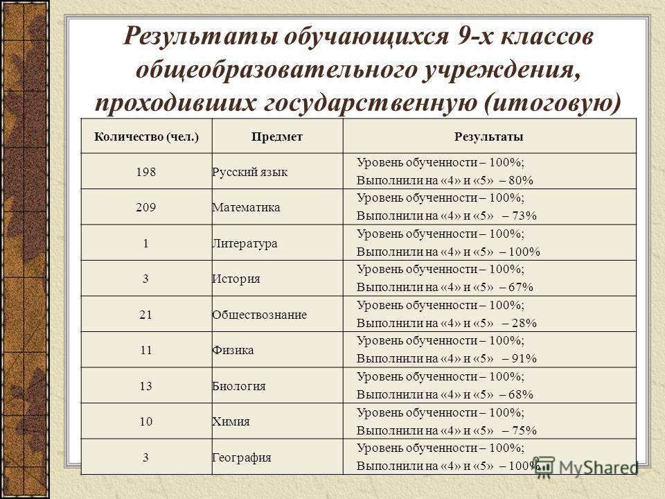 Результаты обучающихся 9-х классов общеобразовательного учреждения, проходивших государственную (итоговую) аттестацию по новой форме Количество (чел.)Предмет Результаты 198Русский язык Уровень обученности – 100%; Выполнили на «4» и «5» – 80% 209Матем
