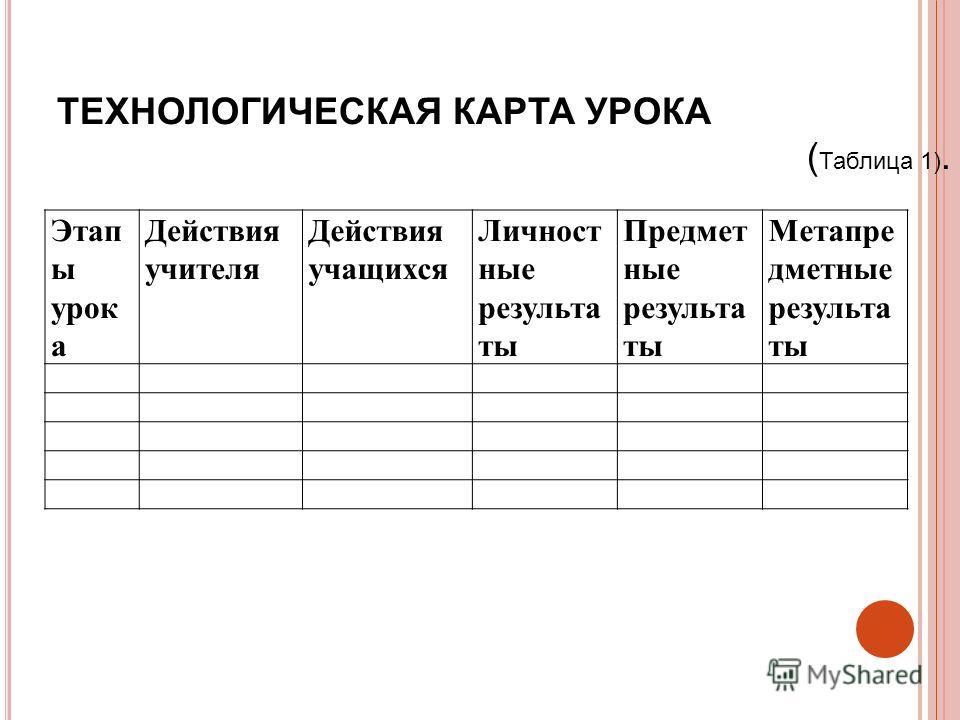 Этап ы урок а Действия учителя Действия учащихся Личност ные результа ты Предмет ные результа ты Метапре дметные результа ты ТЕХНОЛОГИЧЕСКАЯ КАРТА УРОКА ( Таблица 1).