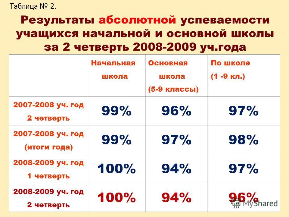Результаты абсолютной успеваемости учащихся начальной и основной школы за 2 четверть 2008-2009 уч.года Начальная школа Основная школа (5-9 классы) По школе (1 -9 кл.) 2007-2008 уч. год 2 четверть 99%96%97% 2007-2008 уч. год (итоги года) 99%97%98% 200