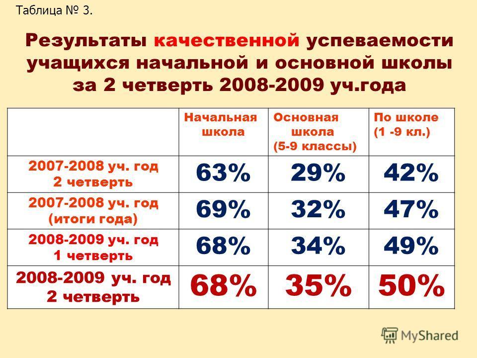 Результаты качественной успеваемости учащихся начальной и основной школы за 2 четверть 2008-2009 уч.года Начальная школа Основная школа (5-9 классы) По школе (1 -9 кл.) 2007-2008 уч. год 2 четверть 63%29%42% 2007-2008 уч. год (итоги года) 69%32%47% 2