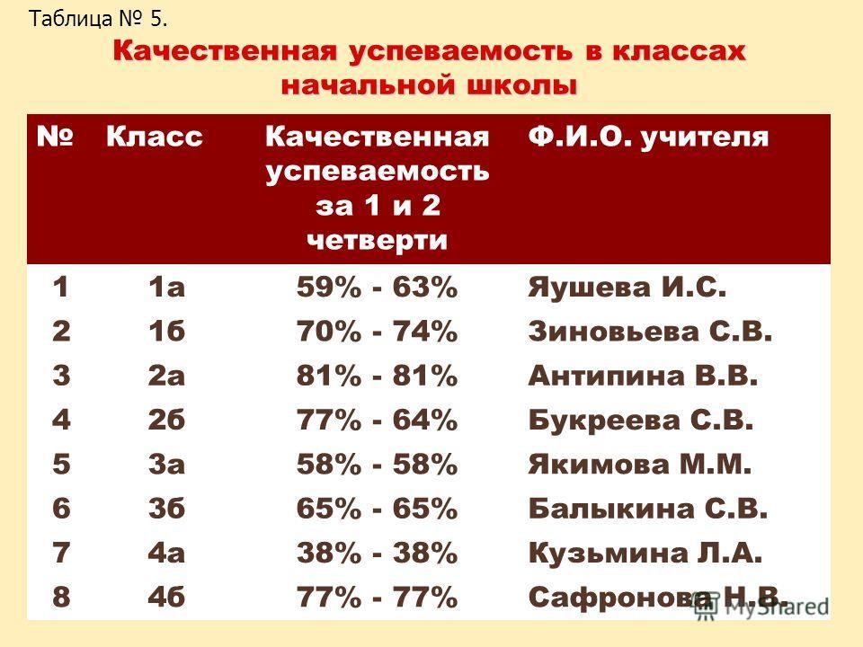 Качественная успеваемость в классах начальной школы Класс Качественная успеваемость за 1 и 2 четверти Ф.И.О. учителя 11 а 59% - 63%Яушева И.С. 21 б 70% - 74%Зиновьева С.В. 32 а 81% - 81%Антипина В.В. 42 б 77% - 64%Букреева С.В. 53 а 58% - 58%Якимова
