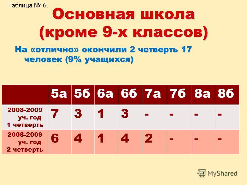 Основная школа (кроме 9-х классов) На «отлично» окончили 2 четверть 17 человек (9% учащихся) 5 а 5 б 6 а 6 б 7 а 7 б 8 а 8 б 2008-2009 уч. год 1 четверть 7313---- 2008-2009 уч. год 2 четверть 64142--- Таблица 6.