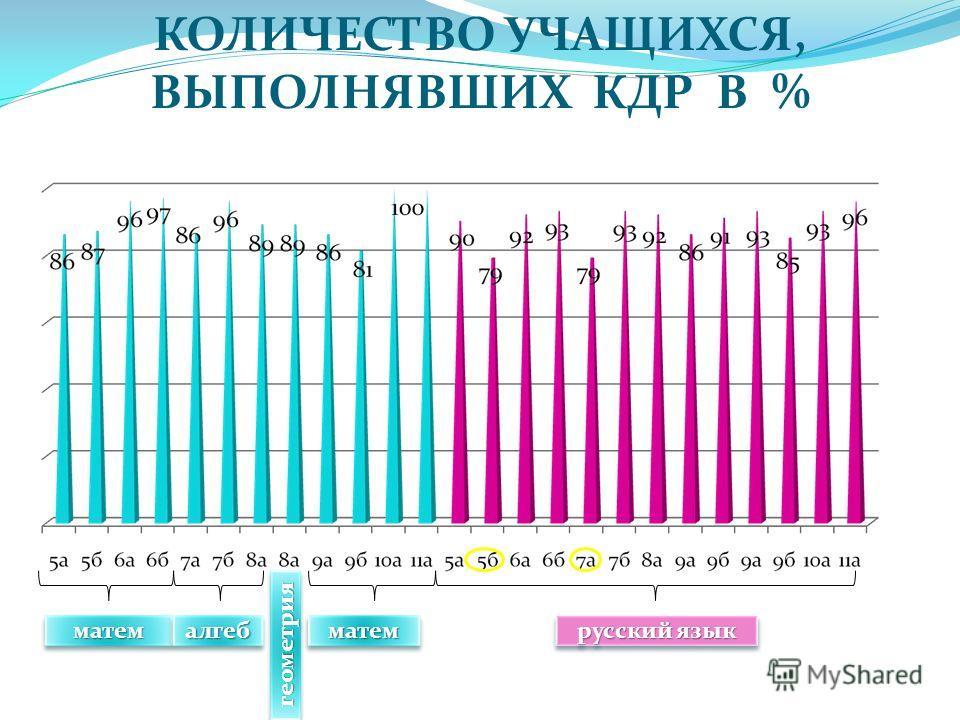 КОЛИЧЕСТВО УЧАЩИХСЯ, ВЫПОЛНЯВШИХ КДР В % матемматемалгебалгеб геометриягеометрия матемматем русский язык