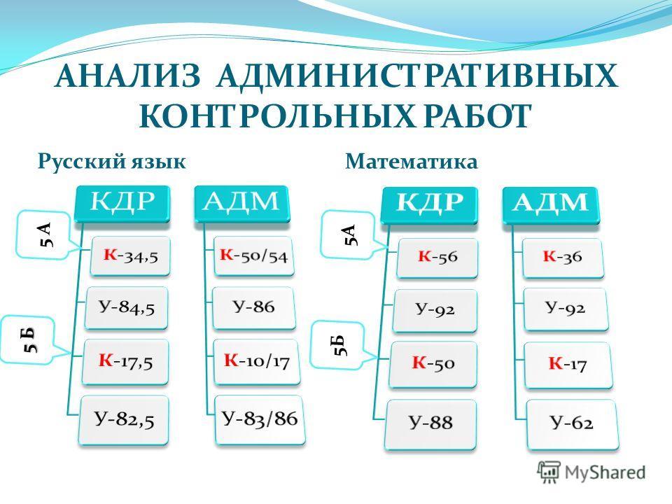 АНАЛИЗ АДМИНИСТРАТИВНЫХ КОНТРОЛЬНЫХ РАБОТ Русский язык Математика 5Б 5 А 5 Б 5А