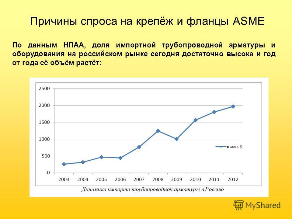 Причины спроса на крепёж и фланцы ASME По данным НПАА, доля импортной трубопроводной арматуры и оборудования на российском рынке сегодня достаточно высока и год от года её объём растёт: