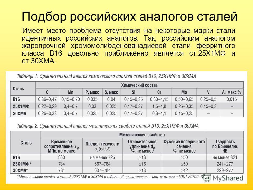 Подбор российских аналогов сталей Имеет место проблема отсутствия на некоторые марки стали идентичных российских аналогов. Так, российским аналогом жаропрочной хромомолибденованадиевой стали ферритного класса B16 довольно приближённо является ст.25Х1