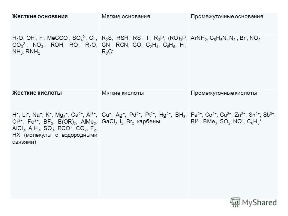 Жесткие основания Мягкие основания Промежуточные основания H 2 O, OH -, F -, MeCOO -, SO 4 2-, Cl -, CO 3 2-, NO 3 -, ROH, RO -, R 2 O, NH 3, RNH 2 R 2 S, RSH, RS -, I -, R 3 P, (RO) 3 P, CN -, RCN, CO, C 2 H 4, C 6 H 6, H -, R 3 C - ArNH 2, C 5 H 5