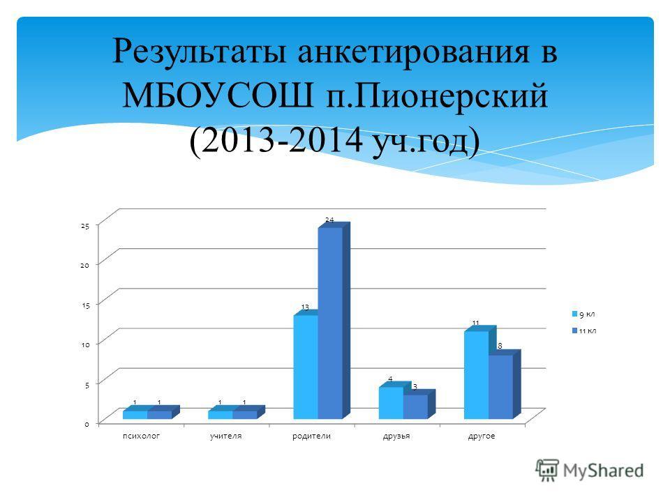 Результаты анкетирования в МБОУСОШ п.Пионерский (2013-2014 уч.год)