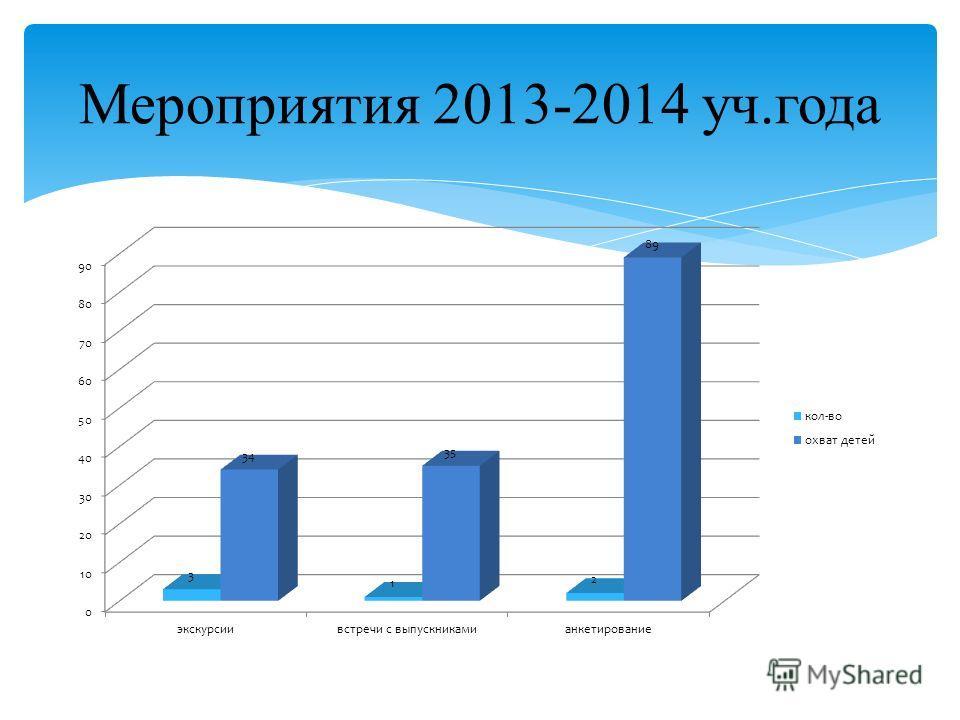 Мероприятия 2013-2014 уч.года