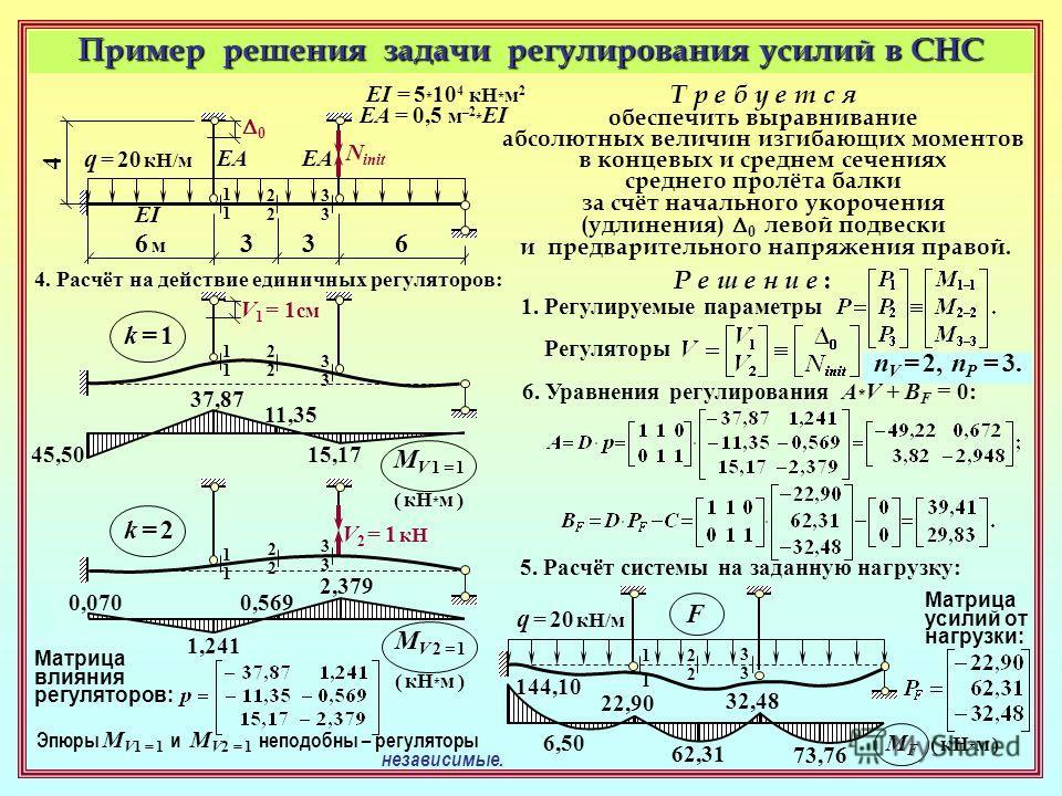 Пример решения задачи регулирования усилий в СНС q = 20 кН/м 1111 2222 3333 EI EA 6 м 6 м 633 4 EI = 5 * 10 4 кН * м 2 EA = 0,5 м –2 * EI Т р е б у е т с я обеспечить выравнивание абсолютных величин изгибающих моментов в концевых и среднем сечениях с
