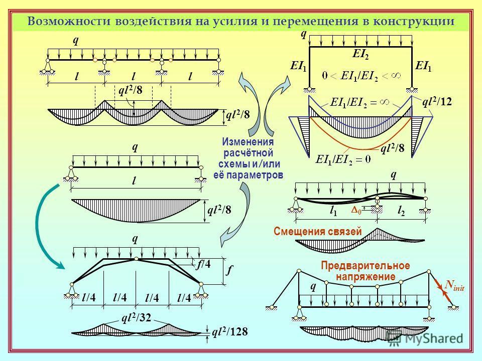 q l l l Возможности воздействия на усилия и перемещения в конструкции ql 2 /8 q l l /4 q ql 2 /32 f/4 f ql 2 /128 q EI 1 EI 2 ql 2 /8 ql 2 /12 q l1l1 l2l2 0 q N init Изменения расчётной схемы и / или её параметров Смещения связей Предварительное напр