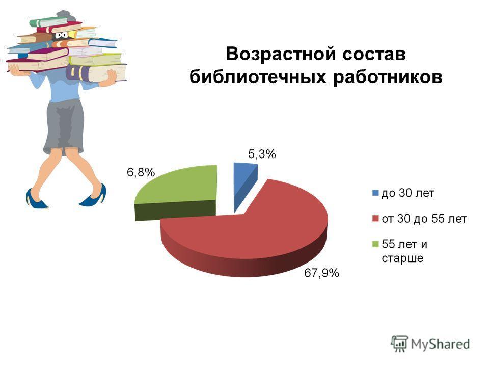 Возрастной состав библиотечных работников