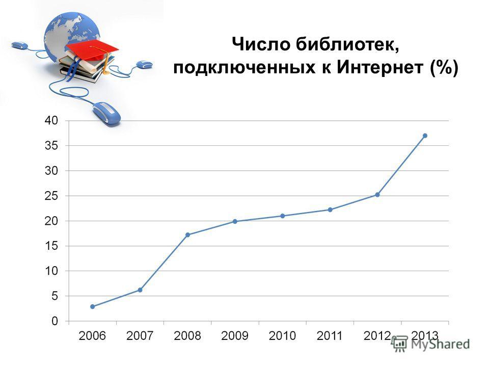 Число библиотек, подключенных к Интернет (%)