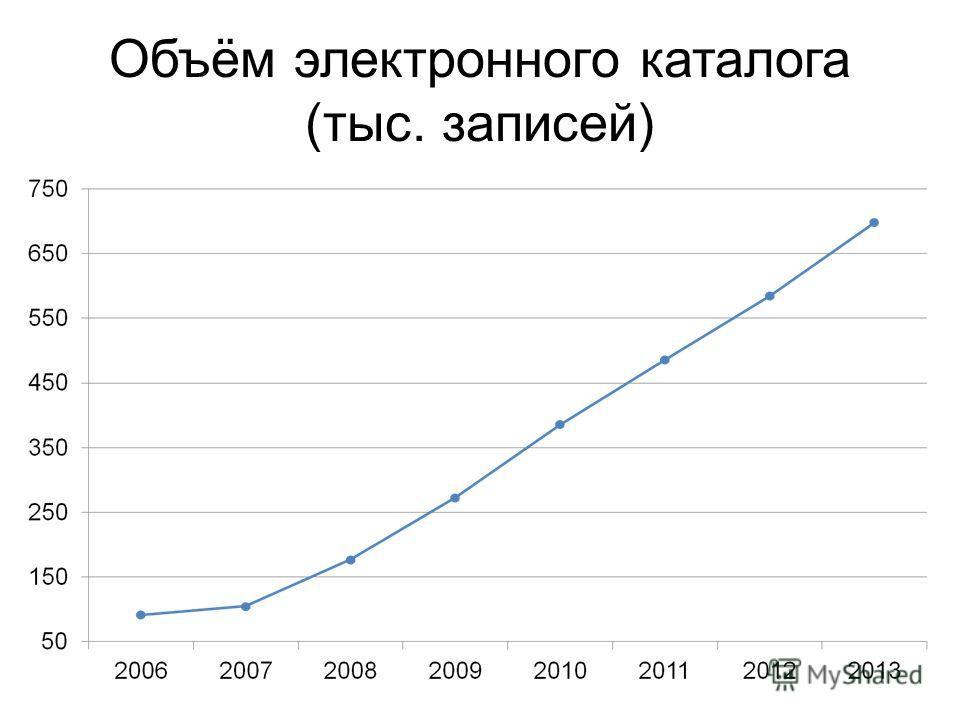 Объём электронного каталога (тыс. записей)