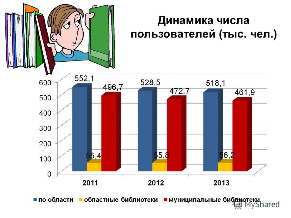 Динамика числа пользователей (тыс. чел.)