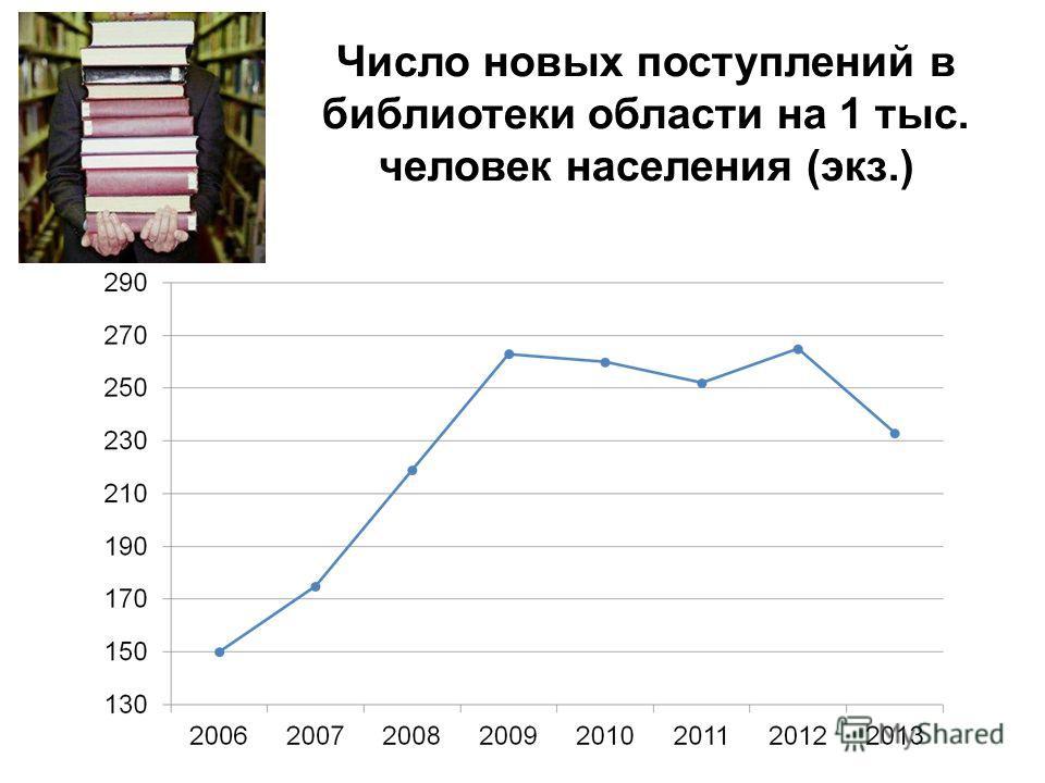Число новых поступлений в библиотеки области на 1 тыс. человек населения (экз.)