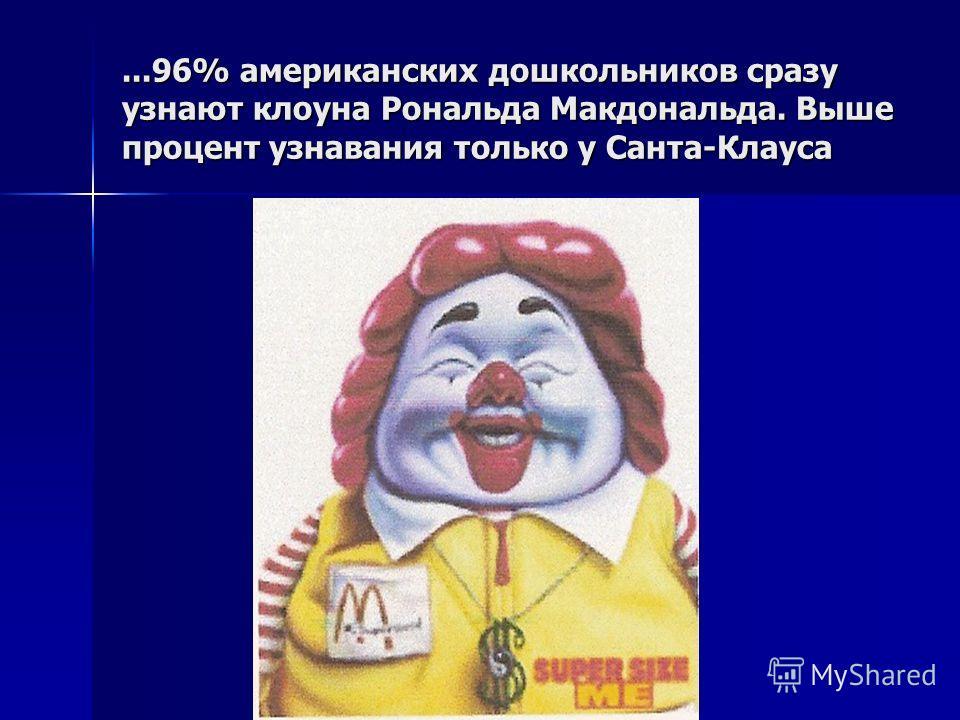 ...96% американских дошкольников сразу узнают клоуна Рональда Макдональда. Выше процент узнавания только у Санта-Клауса