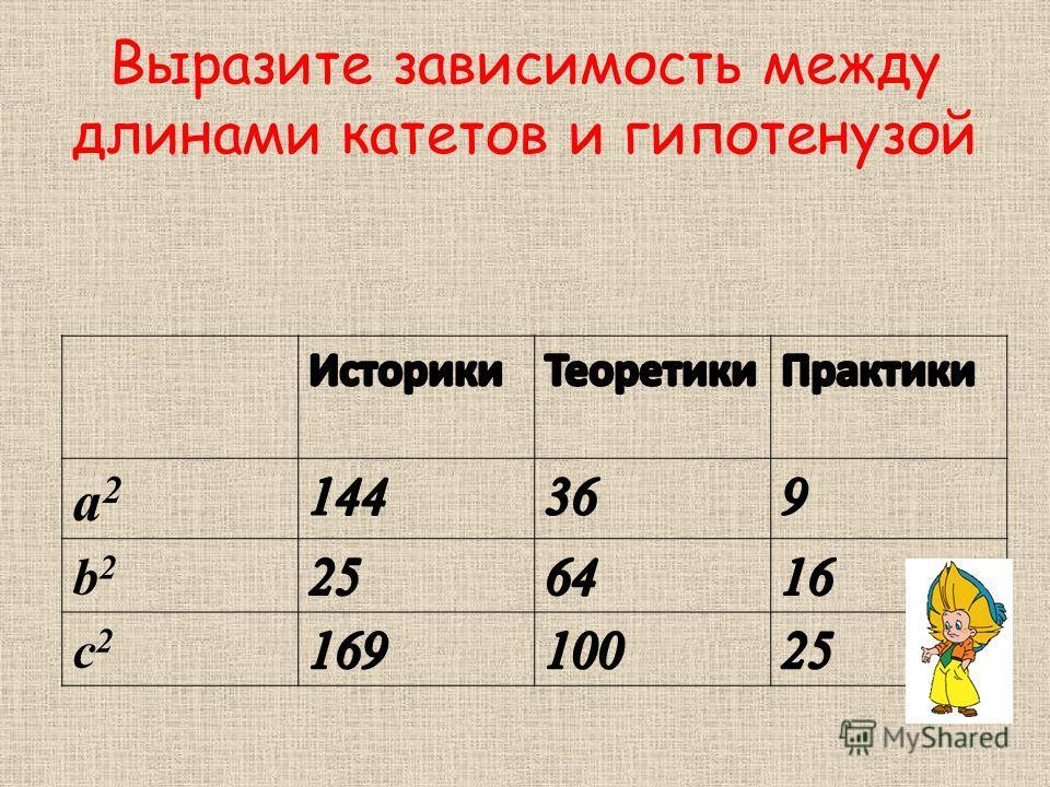 Выразите зависимость между длинами катетов и гипотенузой a2a2 b2b2 c2c2