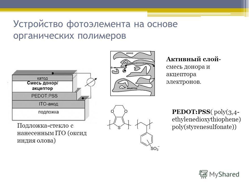 Устройство фотоэлемента на основе органических полимеров Подложка-стекло с нанесенным ITO (оксид индия олова) Активный слой- смесь донора и акцептора электронов. PEDOT:PSS( poly(3,4- ethylenedioxythiophene) poly(styrenesulfonate))