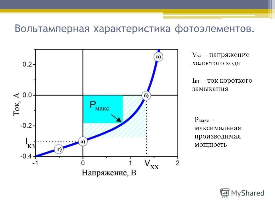 Вольтамперная характеристика фотоэлементов. V xx – напряжение холостого хода I кз – ток короткого замыкания Р макс – максимальная производимая мощность