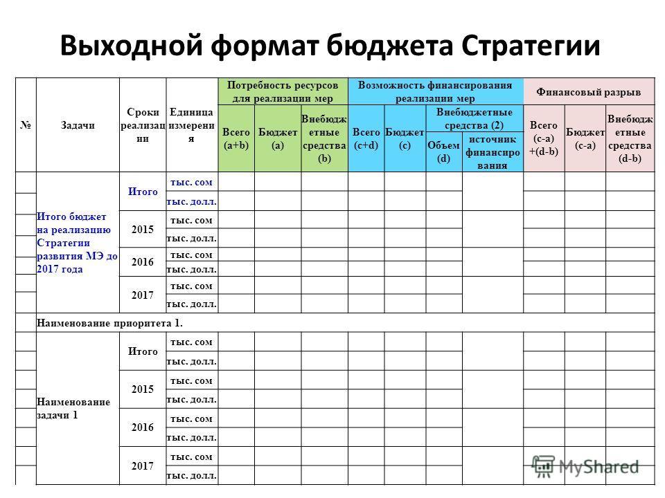 Выходной формат бюджета Стратегии Задачи Сроки реализац ии Единица измерени я Потребность ресурсов для реализации мер Возможность финансирования реализации мер Финансовый разрыв Всего (а+b) Бюджет (a) Внебюдж етные средства (b) Всего (c+d) Бюджет (c)