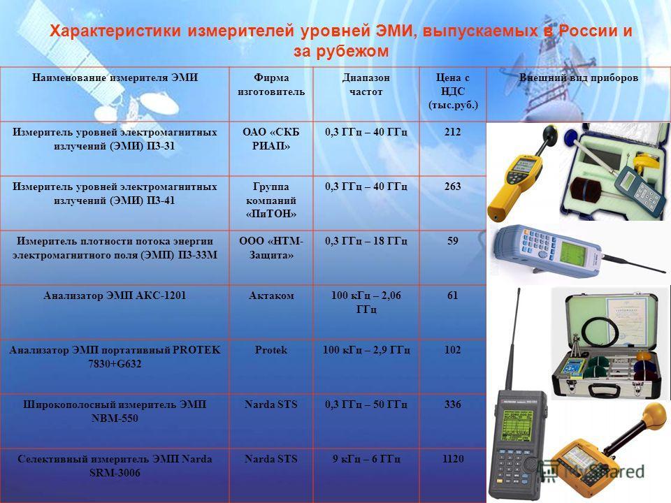Характеристики измерителей уровней ЭМИ, выпускаемых в России и за рубежом Наименование измерителя ЭМИФирма изготовитель Диапазон частот Цена с НДС (тыс.руб.) Внешний вид приборов Измеритель уровней электромагнитных излучений (ЭМИ) П3-31 ОАО «СКБ РИАП