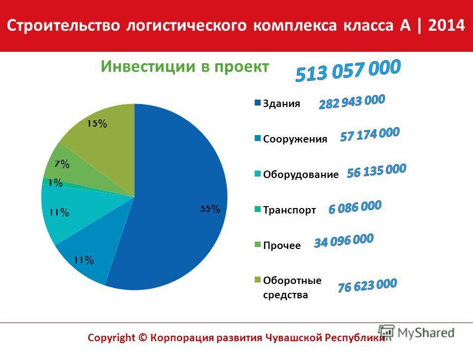 Copyright © Корпорация развития Чувашской Республики Инвестиции в проект Строительство логистического комплекса класса A | 2014