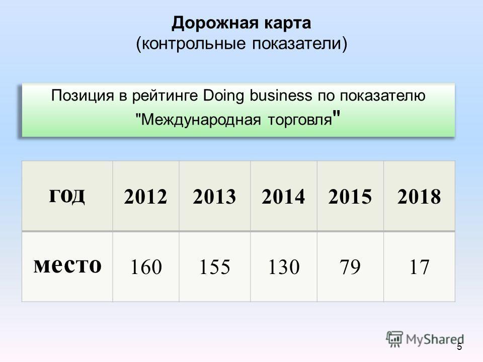 5 Дорожная карта (контрольные показатели) год 20122013201420152018 место 1601551307917 Позиция в рейтинге Doing business по показателю Международная торговля