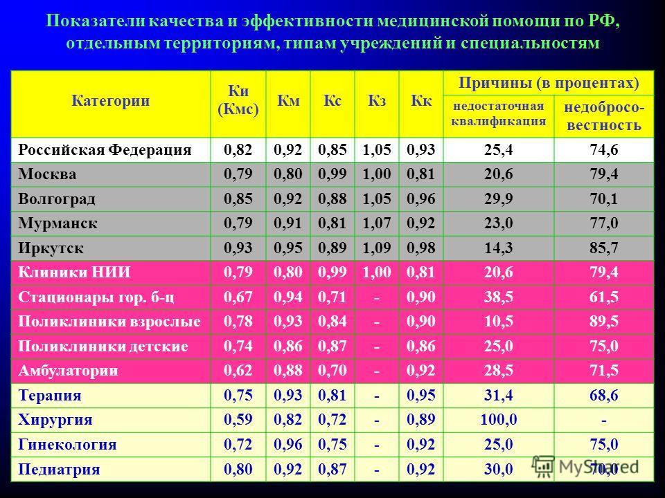 Показатели качества и эффективности медицинской помощи по РФ, отдельным территориям, типам учреждений и специальностям Категории Ки (Кмс) Км КсКз Кк Причины (в процентах) недостаточная квалификация недобросо- вестность Российская Федерация 0,820,920,