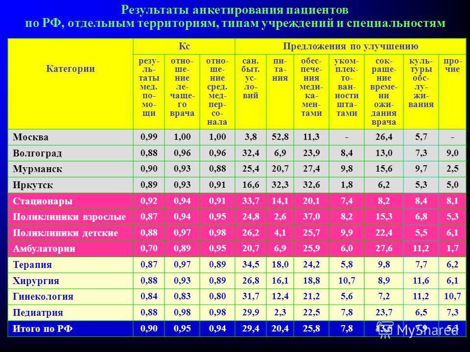 Результаты анкетирования пациентов по РФ, отдельным территориям, типам учреждений и специальностям Категории Кс Предложения по улучшению резу- ль- таты мед. по- мо- щи отно- ше- ние ле- чаще- го врача отно- ше- ние сред. мед- пер- со- нала сан. быт.