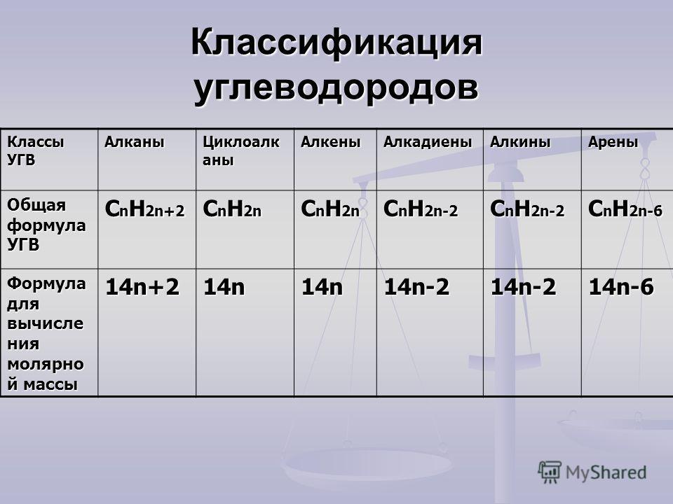 Классификация углеводородов Классы УГВ Алканы Циклоалк аны Алкены АлкадиеныАлкины Арены Общая формула УГВ C n H 2n+2 C n H 2n C n H 2n-2 C n H 2n-6 Формула для вычисле ния молярно й массы 14n+2 14n 14n-2 14n-6