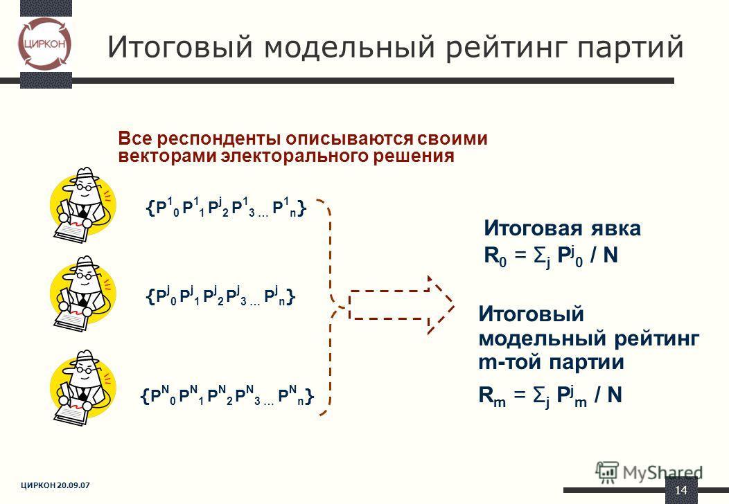 ЦИРКОН 20.09.07 14 Итоговый модельный рейтинг партий { P 1 0 P 1 1 P j 2 P 1 3 … P 1 n } { P j 0 P j 1 P j 2 P j 3 … P j n } { P N 0 P N 1 P N 2 P N 3 … P N n } Все респонденты описываются своими векторами электорального решения Итоговая явка R 0 = Σ