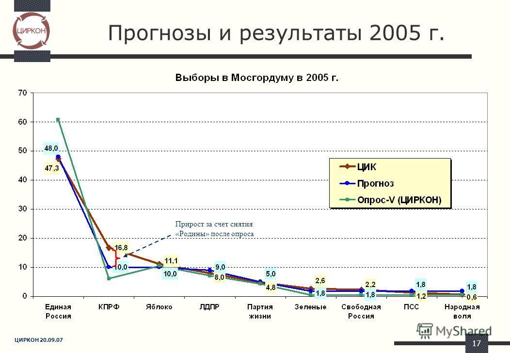 ЦИРКОН 20.09.07 17 Прогнозы и результаты 2005 г. Прирост за счет снятия «Родины» после опроса