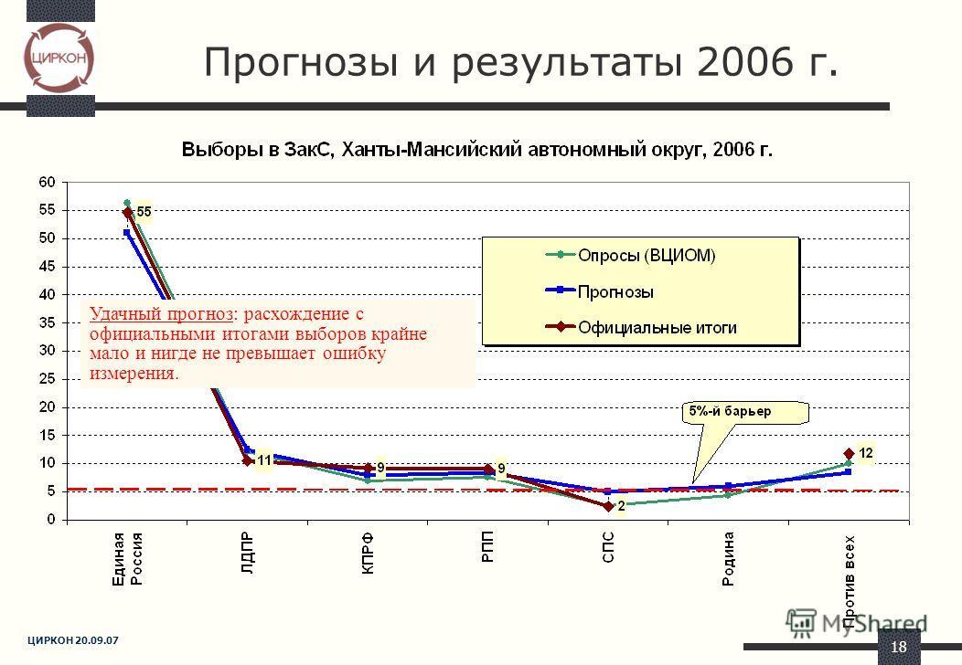 ЦИРКОН 20.09.07 18 Прогнозы и результаты 2006 г. Удачный прогноз: расхождение с официальными итогами выборов крайне мало и нигде не превышает ошибку измерения.