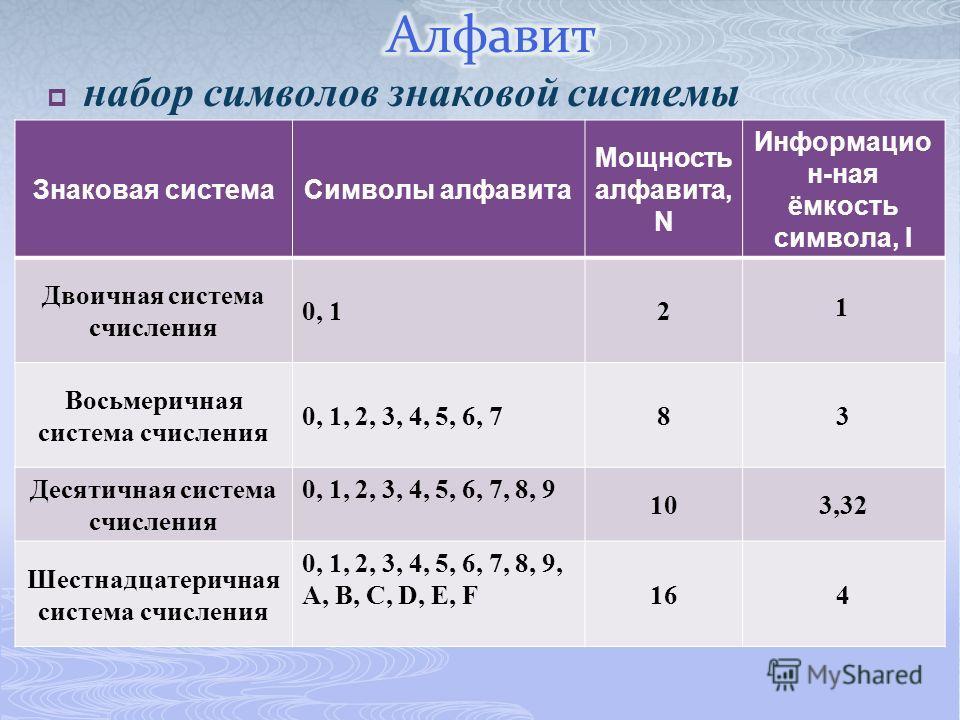 набор символов знаковой системы Знаковая система Символы алфавита Мощность алфавита, N Информацио н-ная ёмкость символа, I Двоичная система счисления 0, 12 Восьмеричная система счисления 0, 1, 2, 3, 4, 5, 6, 783 Десятичная система счисления 0, 1, 2,