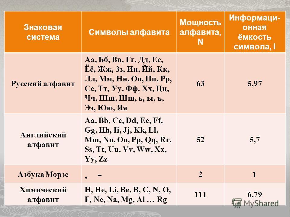 Знаковая система Символы алфавита Мощность алфавита, N Информаци- онная ёмкость символа, I Русский алфавит Аа, Бб, Вв, Гг, Дд, Ее, Ёё, Жж, Зз, Ии, Йй, Кк, Лл, Мм, Нн, Оо, Пп, Рр, Сс, Тт, Уу, Фф, Хх, Цц, Чч, Шш, Щщ, ь, ы, ъ, Ээ, Юю, Яя 635,97 Английск