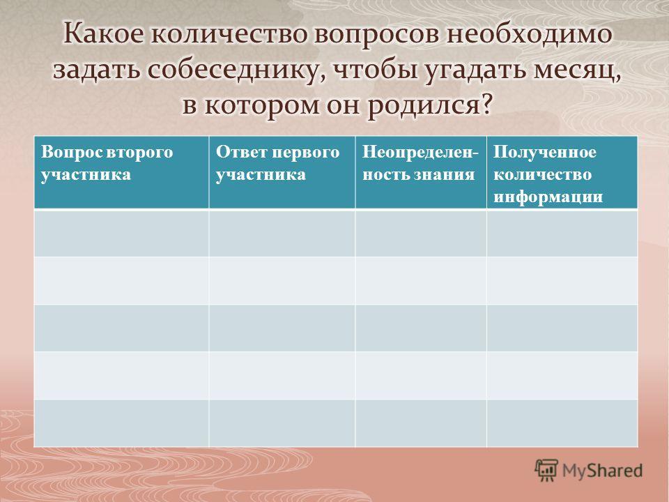 Вопрос второго участника Ответ первого участника Неопределен- ность знания Полученное количество информации