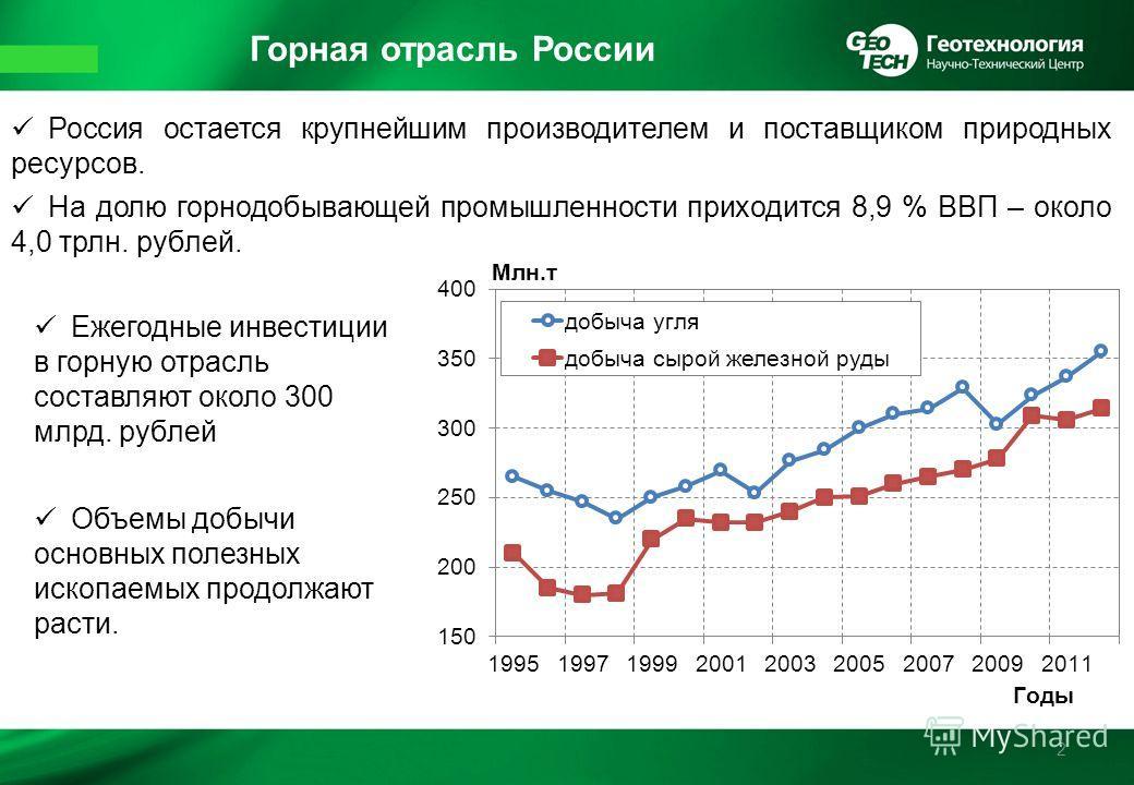 Горная отрасль России 2 Россия остается крупнейшим производителем и поставщиком природных ресурсов. На долю горнодобывающей промышленности приходится 8,9 % ВВП – около 4,0 трлн. рублей. Ежегодные инвестиции в горную отрасль составляют около 300 млрд.
