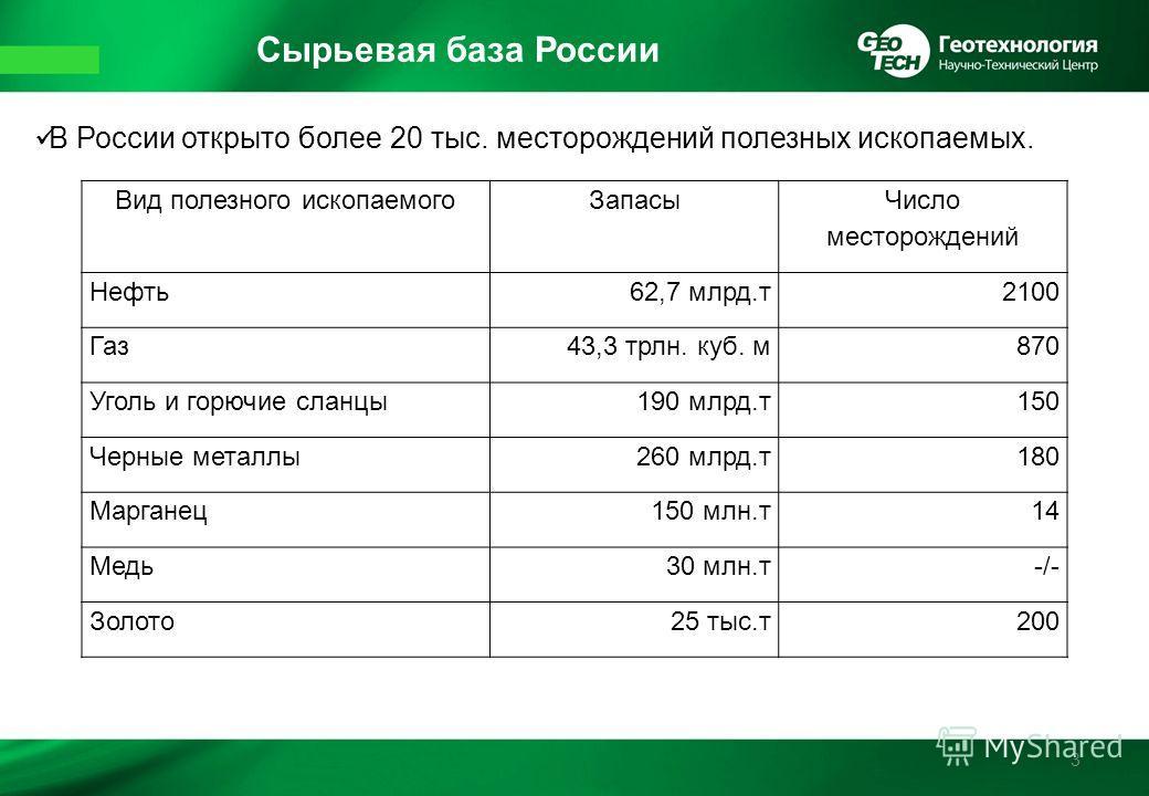 Сырьевая база России 3 В России открыто более 20 тыс. месторождений полезных ископаемых. Вид полезного ископаемого Запасы Число месторождений Нефть 62,7 млрд.т 2100 Газ 43,3 трлн. куб. м 870 Уголь и горючие сланцы 190 млрд.т 150 Черные металлы 260 мл