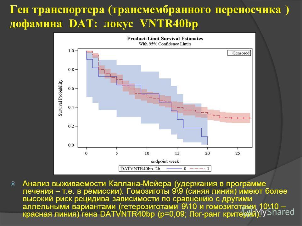 Эффекты отдельных генов, не зависящие от группы лечения: Ген транспортера (трансмембранного переносчика ) дофамина DAT: локус VNTR40bp. Ген дофаминового рецептора D-4: локус DRD4120bp Ген дофаминового рецептора D-2: D локус RD2NcoI