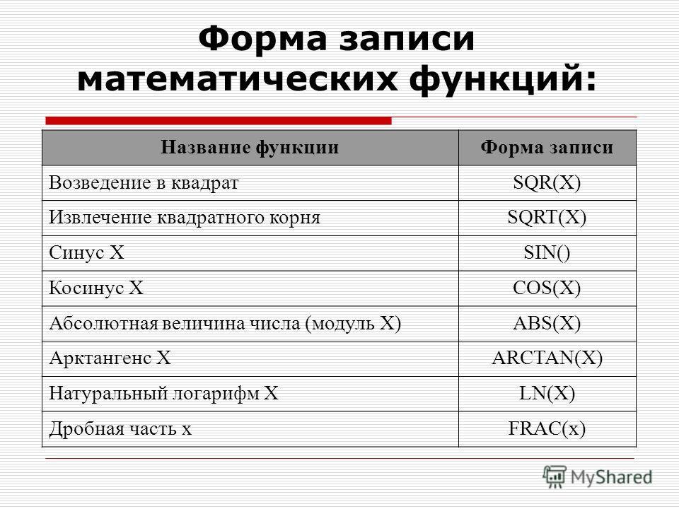 Форма записи математических функций: Название функции Форма записи Возведение в квадратSQR(X) Извлечение квадратного корняSQRT(X) Синус ХSIN() Косинус ХCOS(X) Абсолютная величина числа (модуль Х)ABS(X) Арктангенс ХARCTAN(X) Натуральный логарифм ХLN(X