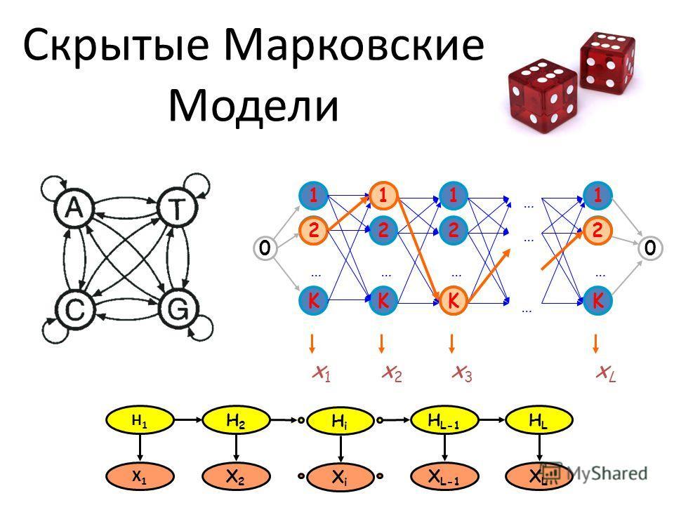 Скрытые Марковские Модели H1H1 H2H2 H L-1 HLHL X1X1 X2X2 X L-1 XLXL HiHi XiXi 1 2 K … 1 2 K … 1 2 K … … … … 1 2 K … x1x1 x2x2 x3x3 xLxL 2 1 K 2 00
