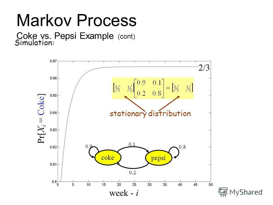 15 Simulation: Markov Process Coke vs. Pepsi Example (cont) week - i Pr[X i = Coke] 2/3 stationary distribution coke pepsi 0.1 0.9 0.8 0.2